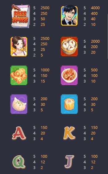 Payout-rate Dim Sum Mania